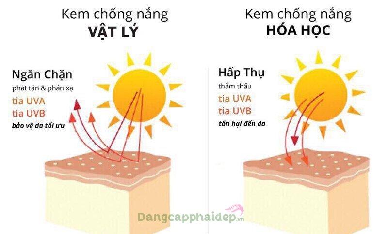 Kem chống nắng vật lý lai hóa học.