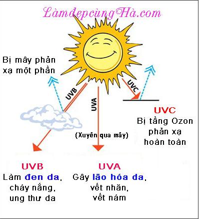 kem-chong-nang-va-nhung-thac-mac 1