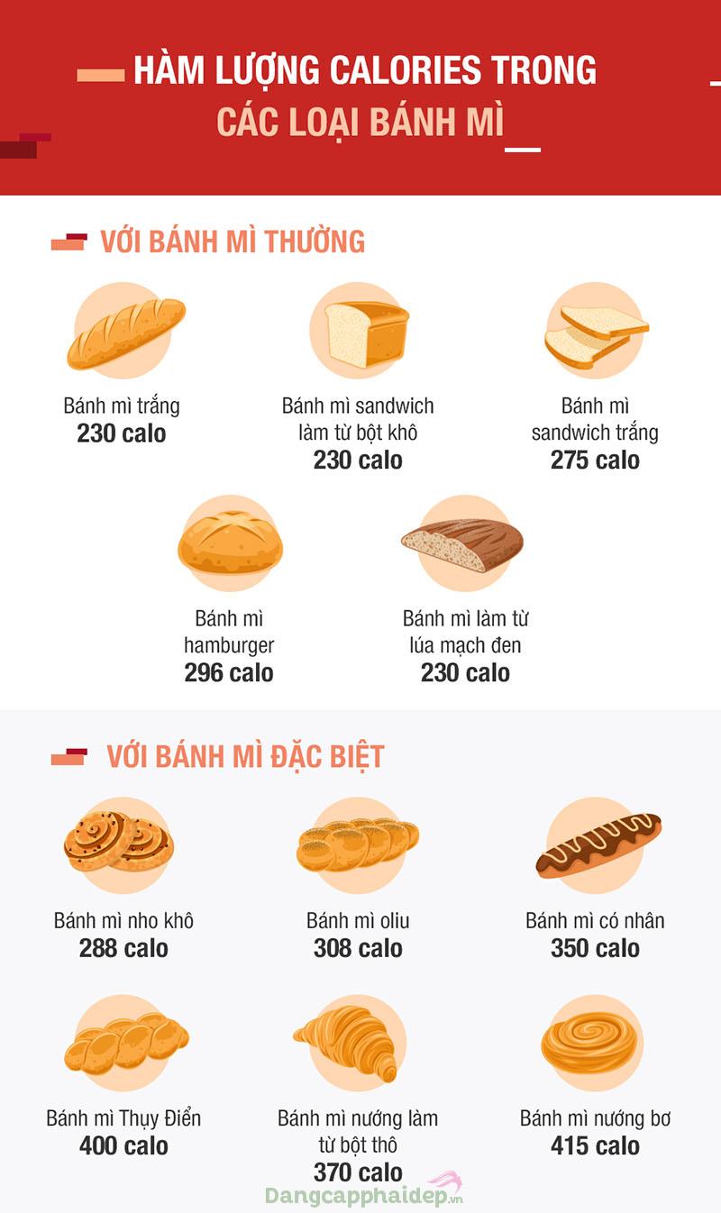 Hàm lượng calo trong các loại bánh mì.